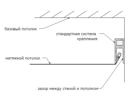 Стандартная система крепления без ленты