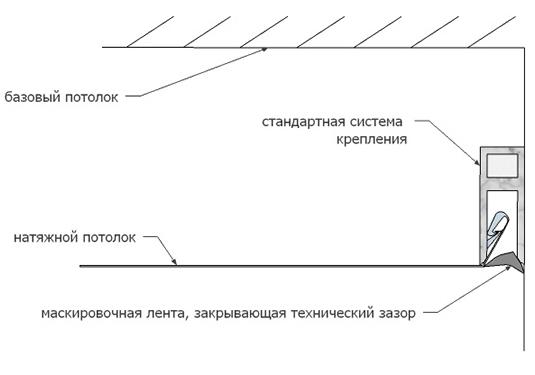 Стандартная система крепления с маскировочной лентой